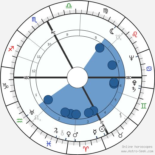 Italo Tajo wikipedia, horoscope, astrology, instagram