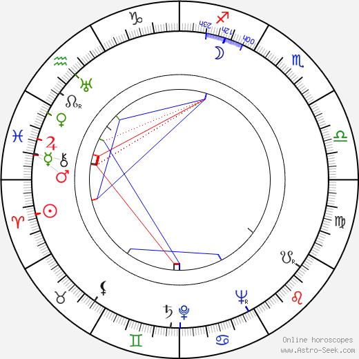 Ян Дрда Jan Drda день рождения гороскоп, Jan Drda Натальная карта онлайн