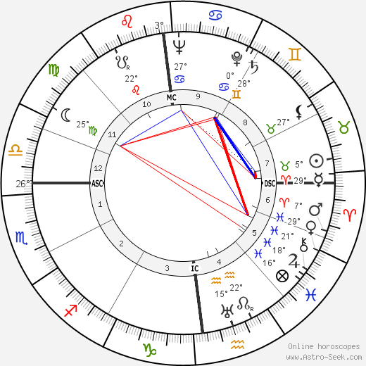 Jean Chevrier birth chart, biography, wikipedia 2019, 2020