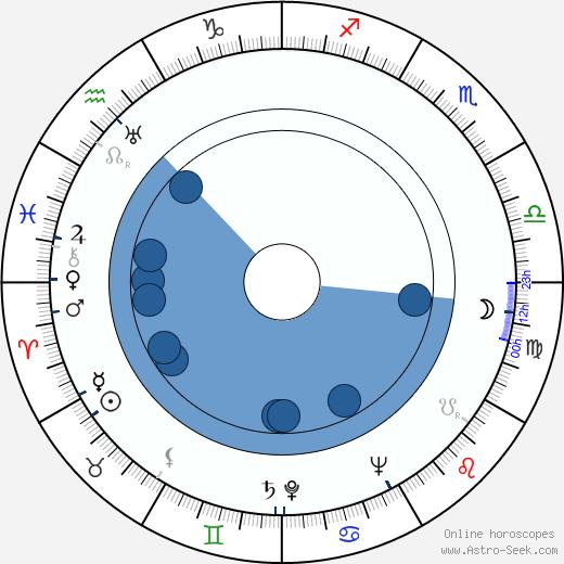 Jean Laviron wikipedia, horoscope, astrology, instagram