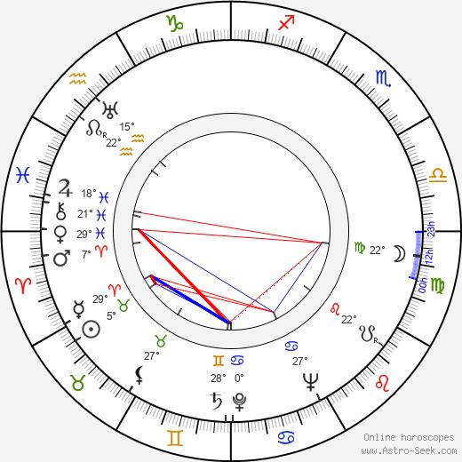 Jean Laviron birth chart, biography, wikipedia 2019, 2020
