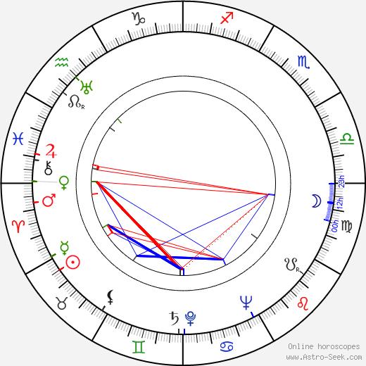 Jean Laviron astro natal birth chart, Jean Laviron horoscope, astrology