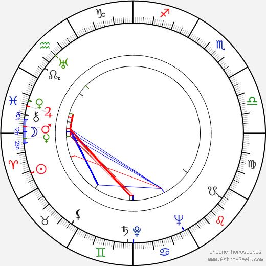 Kurt Früh tema natale, oroscopo, Kurt Früh oroscopi gratuiti, astrologia