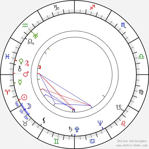 Lída Matoušková birth chart, Lída Matoušková astro natal horoscope, astrology