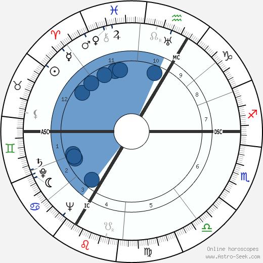 Monique de la Bruchollerie wikipedia, horoscope, astrology, instagram