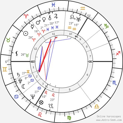 Monique de la Bruchollerie birth chart, biography, wikipedia 2020, 2021