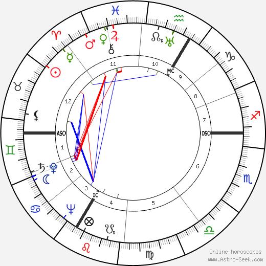 Monique de la Bruchollerie birth chart, Monique de la Bruchollerie astro natal horoscope, astrology
