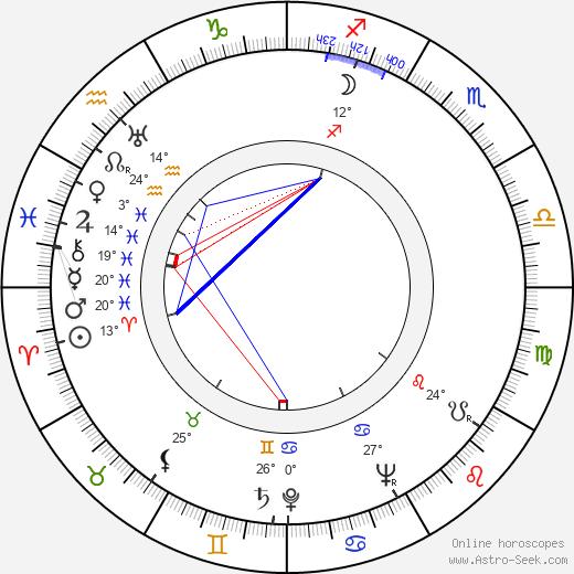 Muddy Waters birth chart, biography, wikipedia 2019, 2020