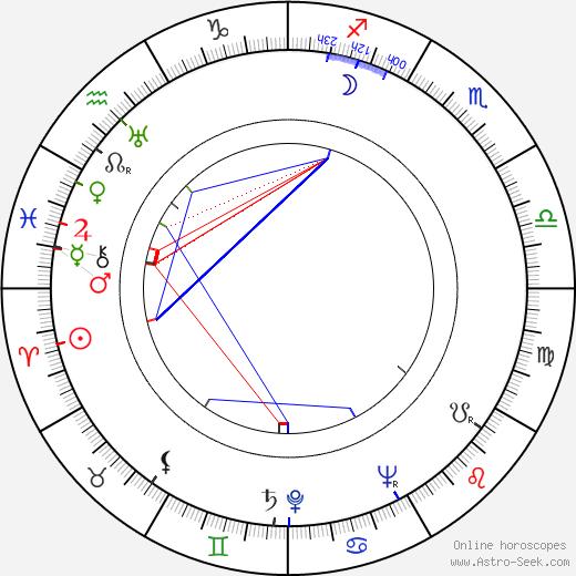 Muddy Waters astro natal birth chart, Muddy Waters horoscope, astrology