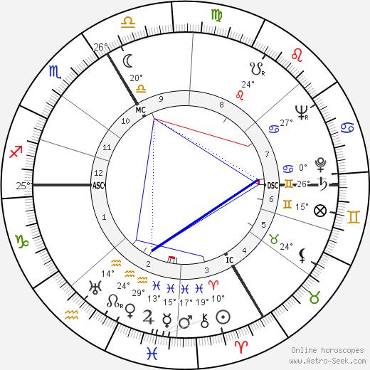 O. W. Fischer birth chart, biography, wikipedia 2019, 2020