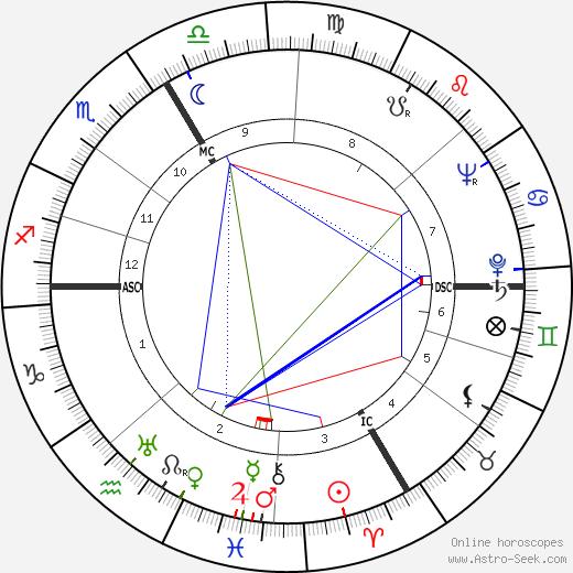 O. W. Fischer astro natal birth chart, O. W. Fischer horoscope, astrology