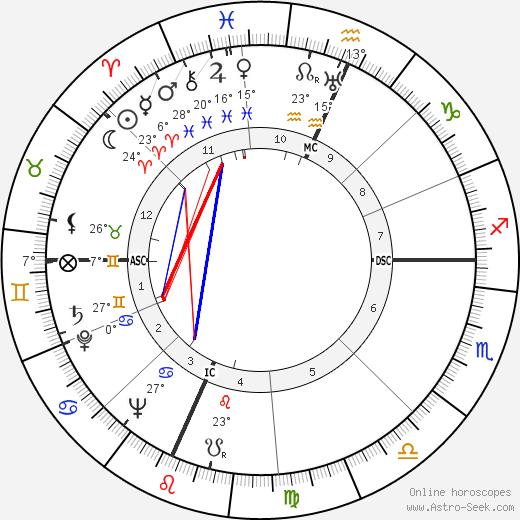 Oscar Grimes birth chart, biography, wikipedia 2019, 2020