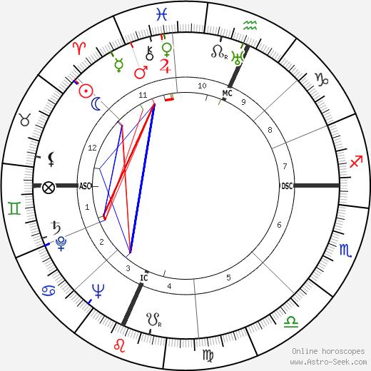 Oscar Grimes день рождения гороскоп, Oscar Grimes Натальная карта онлайн