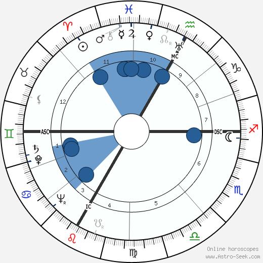 Paul Bertrand wikipedia, horoscope, astrology, instagram