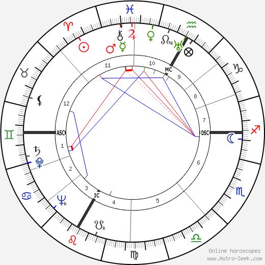 Paul Bertrand tema natale, oroscopo, Paul Bertrand oroscopi gratuiti, astrologia