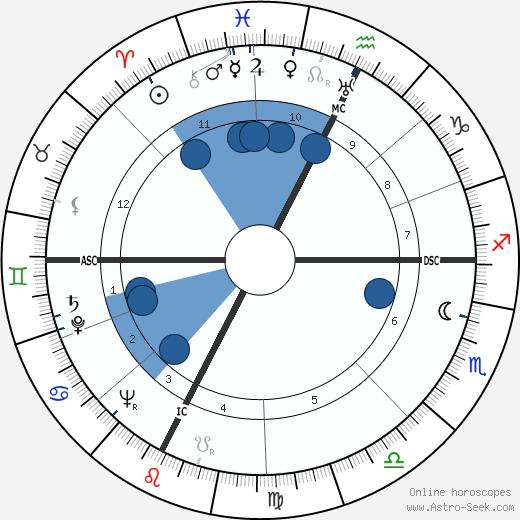 Paul Touvier wikipedia, horoscope, astrology, instagram