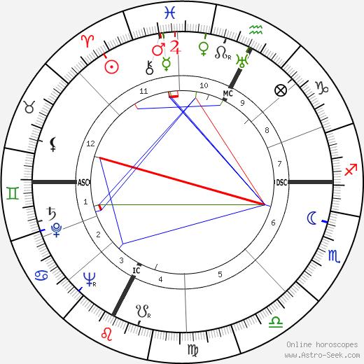 Paul Touvier tema natale, oroscopo, Paul Touvier oroscopi gratuiti, astrologia