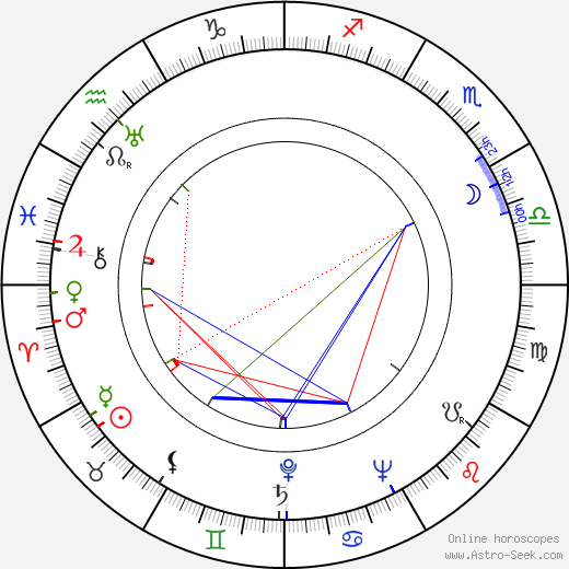 Peter Williams birth chart, Peter Williams astro natal horoscope, astrology