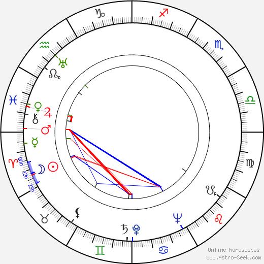 Pjotr Glebov день рождения гороскоп, Pjotr Glebov Натальная карта онлайн