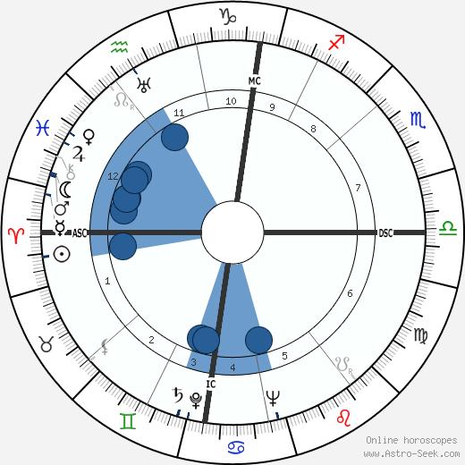 René Henri Fonteilles wikipedia, horoscope, astrology, instagram