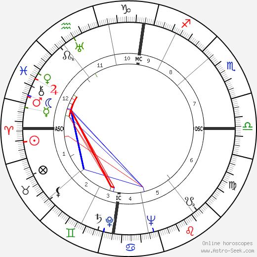 René Henri Fonteilles tema natale, oroscopo, René Henri Fonteilles oroscopi gratuiti, astrologia