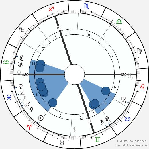 Virginia Campbell wikipedia, horoscope, astrology, instagram