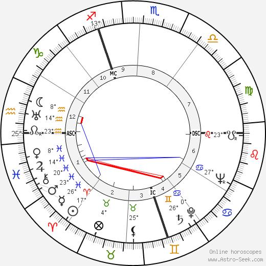 Virginia Campbell birth chart, biography, wikipedia 2019, 2020