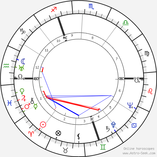 Virginia Campbell astro natal birth chart, Virginia Campbell horoscope, astrology
