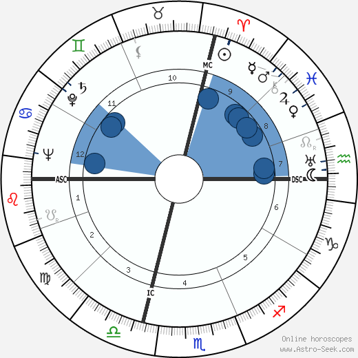 Warren Avis wikipedia, horoscope, astrology, instagram
