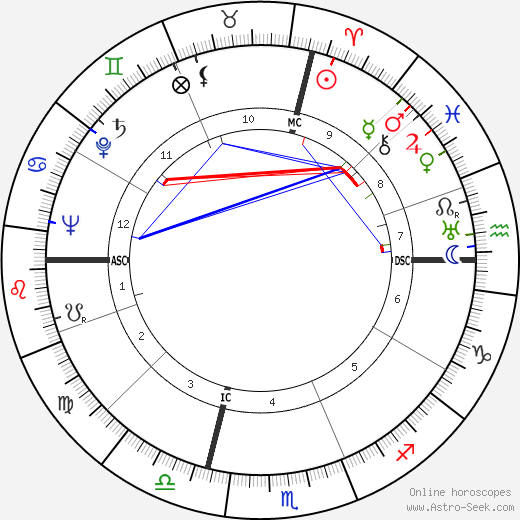 Warren Avis день рождения гороскоп, Warren Avis Натальная карта онлайн