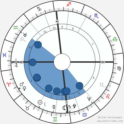 Ascel Bromstrom wikipedia, horoscope, astrology, instagram