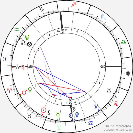 Ascel Bromstrom день рождения гороскоп, Ascel Bromstrom Натальная карта онлайн