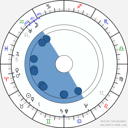 Ben Wright wikipedia, horoscope, astrology, instagram
