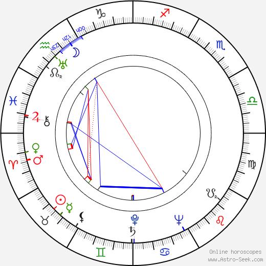 Ben Wright день рождения гороскоп, Ben Wright Натальная карта онлайн