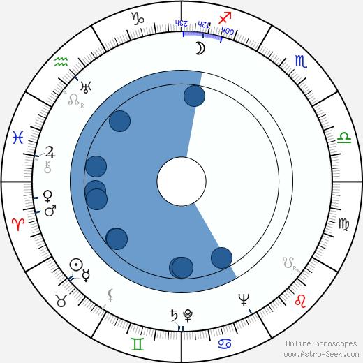 Detlof Krüger wikipedia, horoscope, astrology, instagram