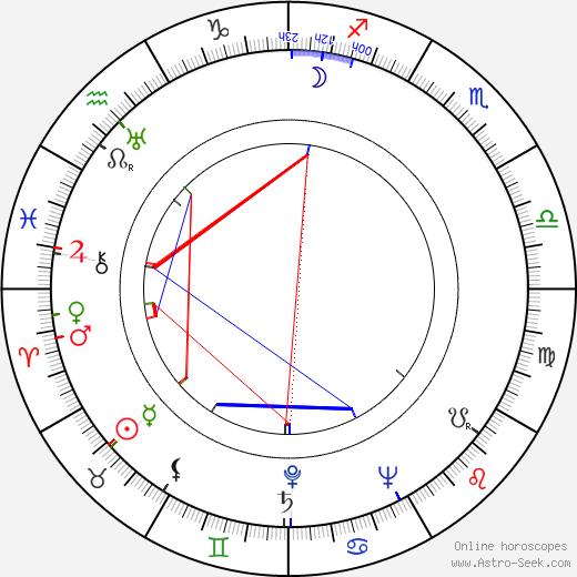 Detlof Krüger день рождения гороскоп, Detlof Krüger Натальная карта онлайн