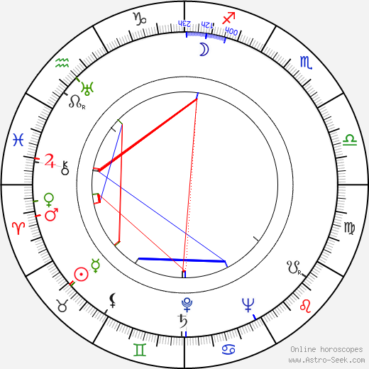 Detlof Krüger birth chart, Detlof Krüger astro natal horoscope, astrology