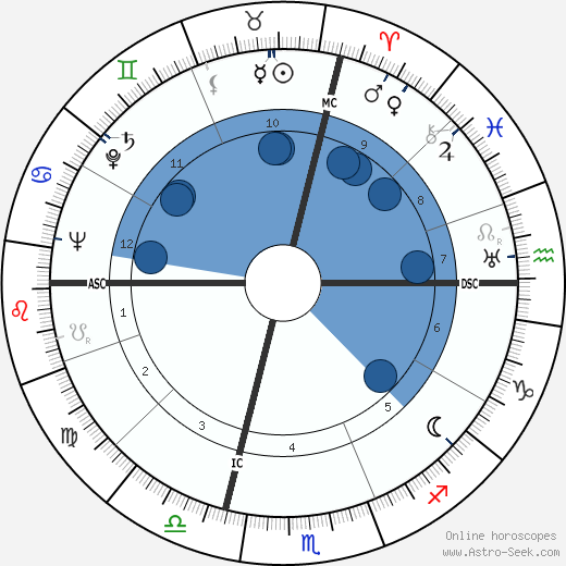 Donald S. Farner wikipedia, horoscope, astrology, instagram