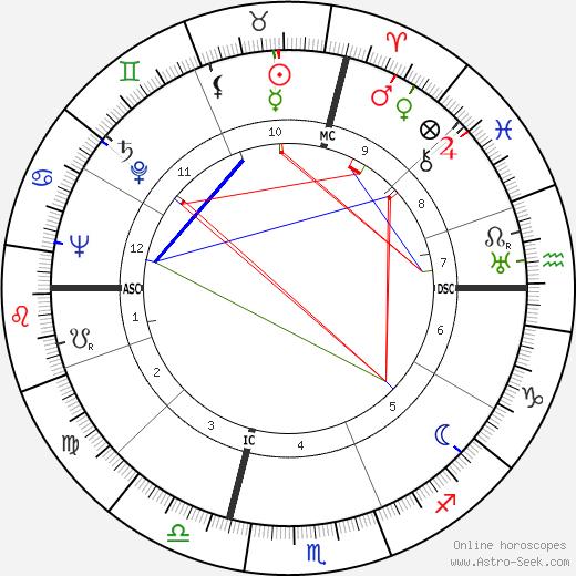 Donald S. Farner tema natale, oroscopo, Donald S. Farner oroscopi gratuiti, astrologia