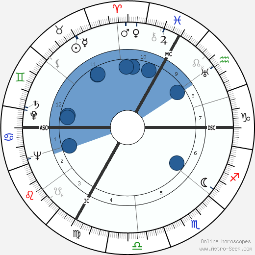 Hanns-Martin Schleyer wikipedia, horoscope, astrology, instagram