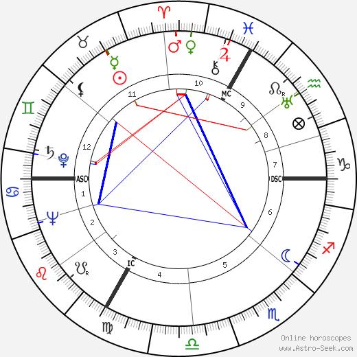 Hanns-Martin Schleyer день рождения гороскоп, Hanns-Martin Schleyer Натальная карта онлайн