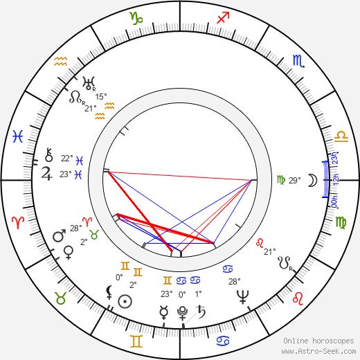 Ioana Ciomartan birth chart, biography, wikipedia 2019, 2020