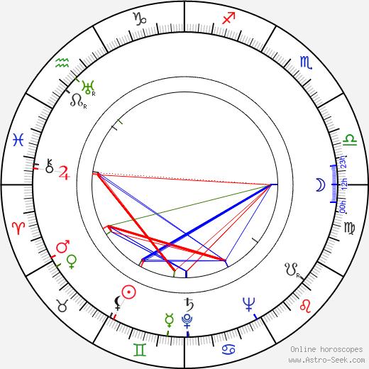 Ioana Ciomartan birth chart, Ioana Ciomartan astro natal horoscope, astrology
