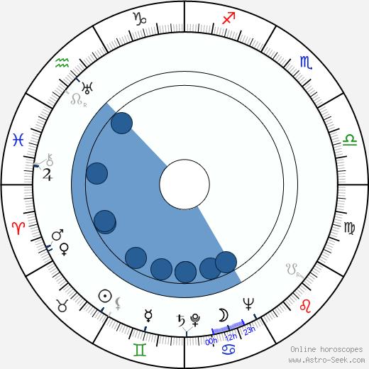 Isobel Lennart wikipedia, horoscope, astrology, instagram