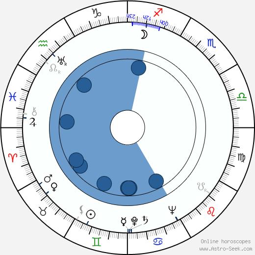 Janice Logan wikipedia, horoscope, astrology, instagram