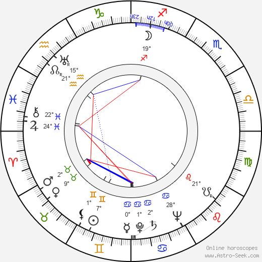 Janice Logan birth chart, biography, wikipedia 2019, 2020