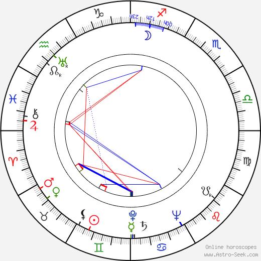 Janice Logan astro natal birth chart, Janice Logan horoscope, astrology