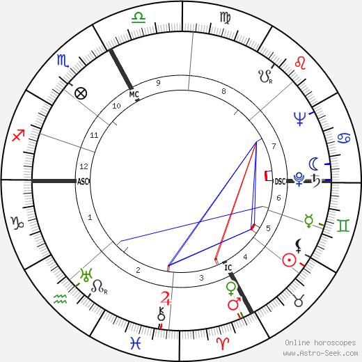 Jean Cazeneuve tema natale, oroscopo, Jean Cazeneuve oroscopi gratuiti, astrologia
