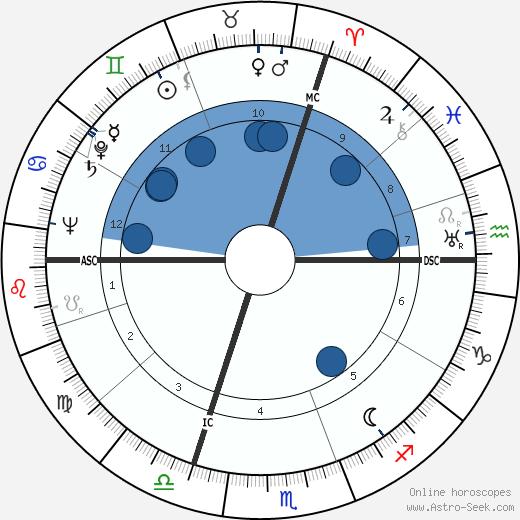 Karl Münchinger wikipedia, horoscope, astrology, instagram