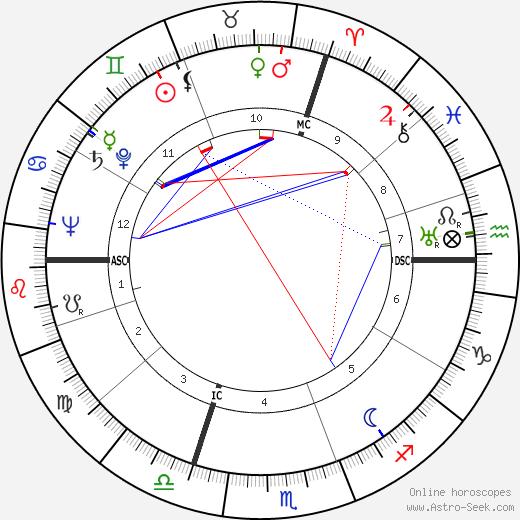 Karl Münchinger astro natal birth chart, Karl Münchinger horoscope, astrology